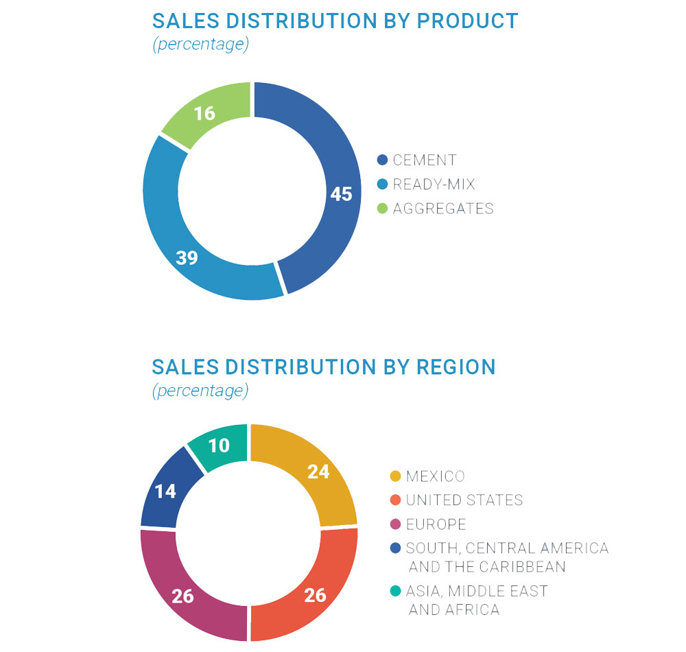 Sales Distribution by product diagram, Cement 45%, Ready-mix 39%, Aggregates 16%. Sales distribution by region diagram, Mexico 22%, United States 28%, South, Central America and the Caribbean 13%, Europe 25%, Asia, Middle East and Africa 12%
