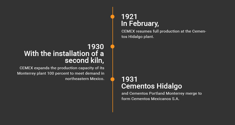 Timeline diagram about Our History, 1921 to 1935