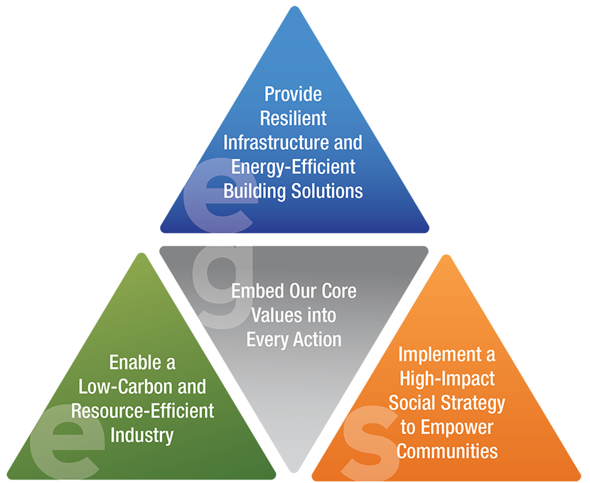 The image shows CEMEX's core values for sustainable sourcing