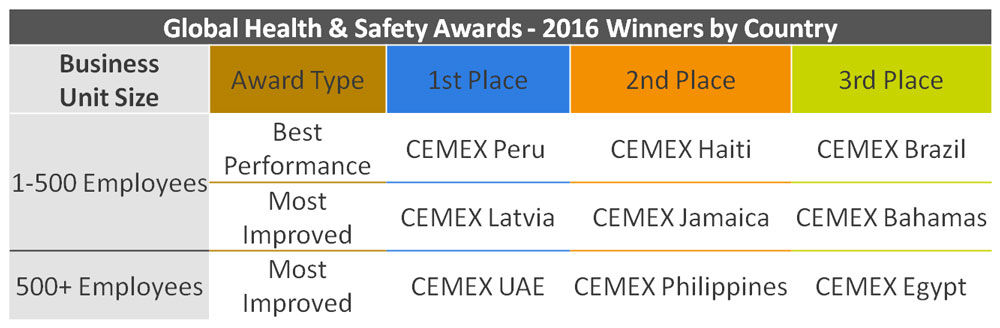 Figure. Table about Global and safety Awards - 2016 Winners by Country.