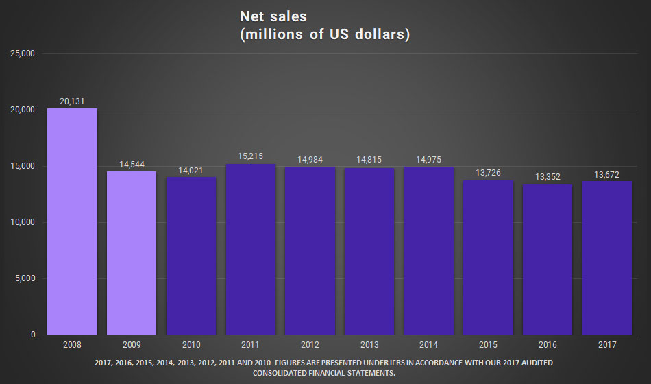 Graphic. Net Sales (millions of US dollars).