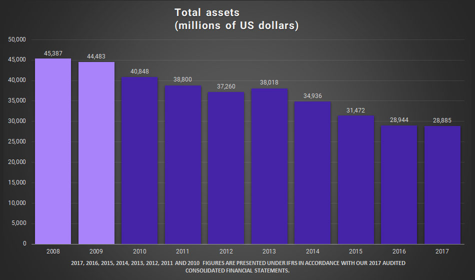 Graphic. Total Assets (millions of US dolars)
