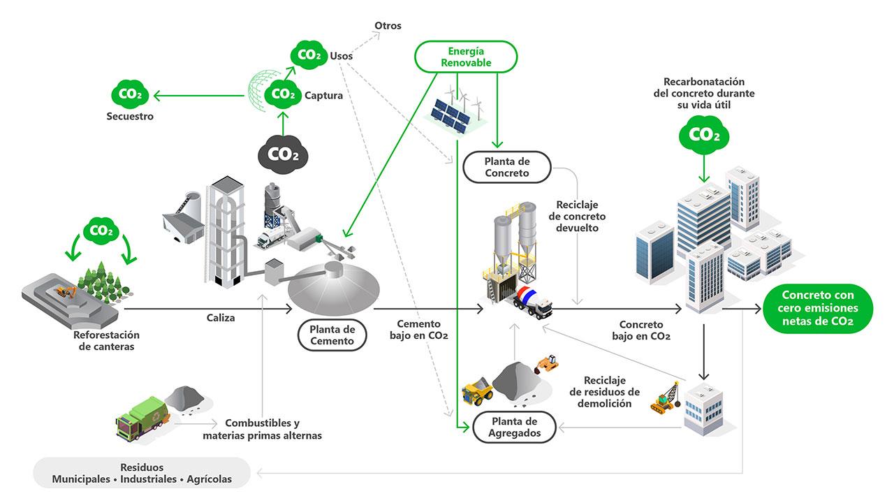 Concreto con cero emisiones netas de CO2
